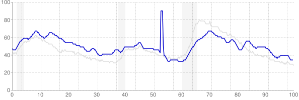 Louisiana monthly unemployment rate chart from 1990 to August 2019